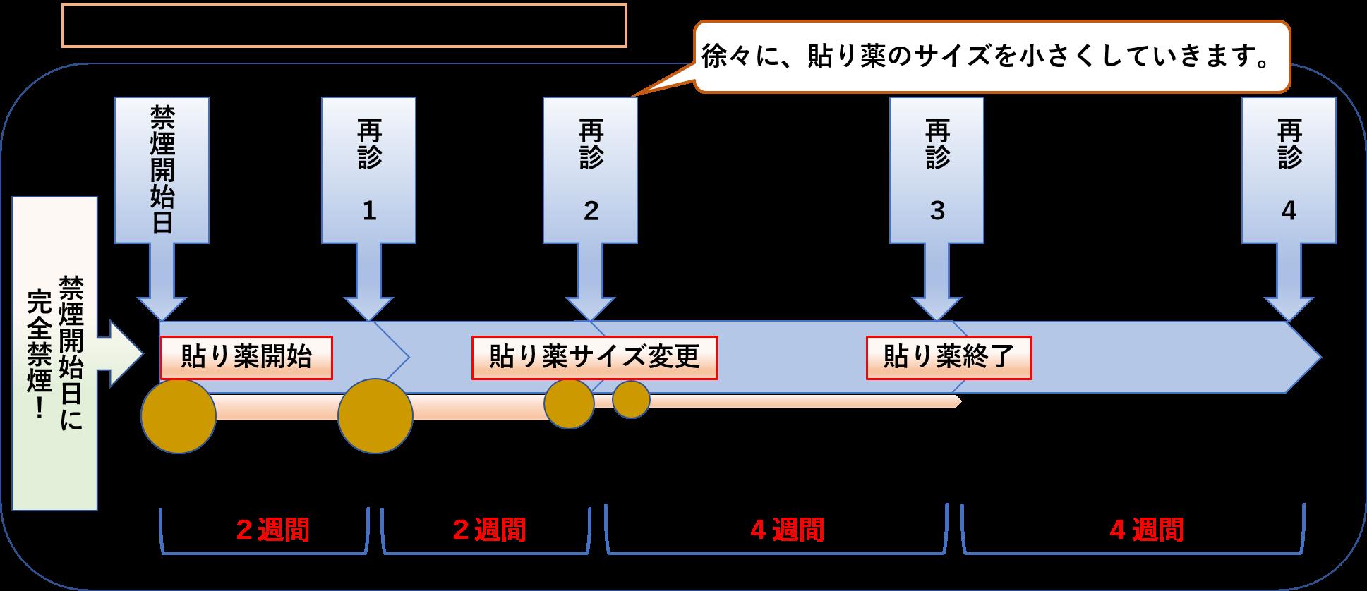 ニコチネルパッチ服用方法